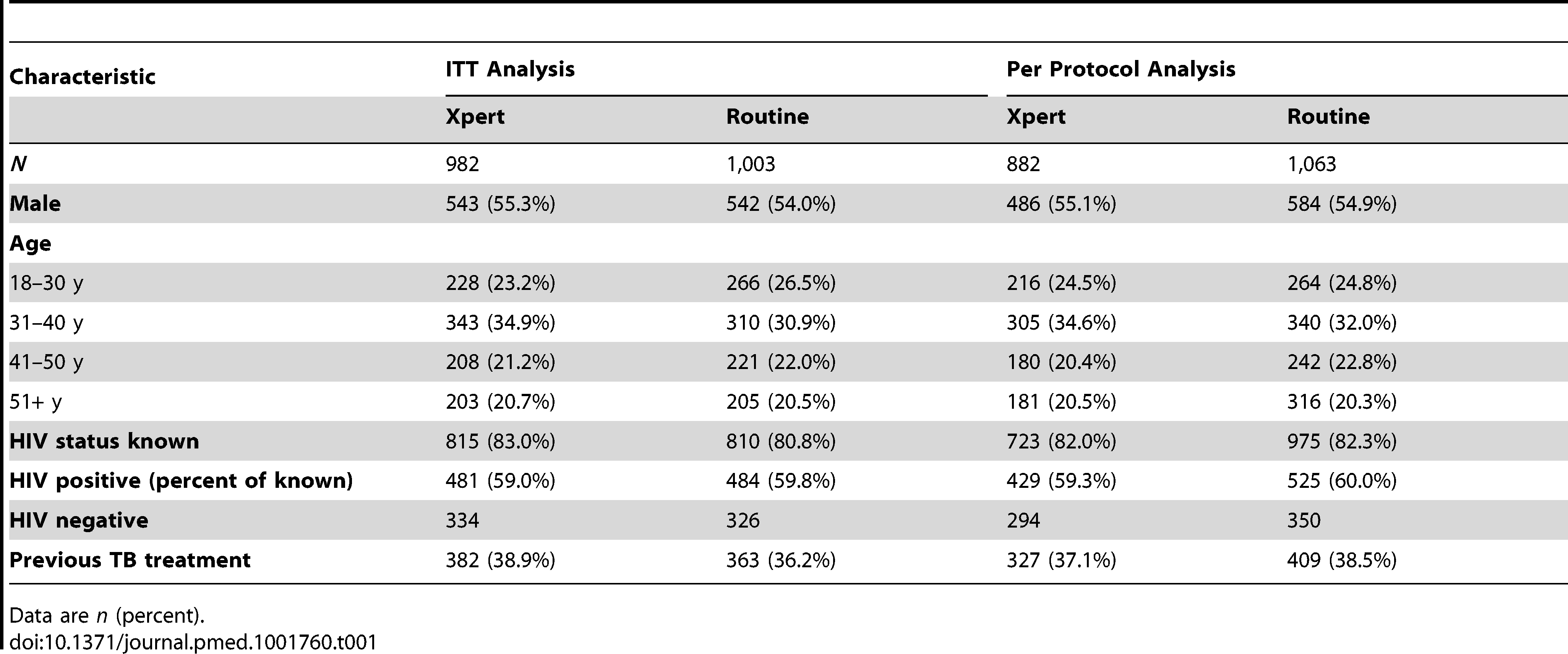 Clinical and demographic characteristics of participants by study arm for both the ITT and per protocol analyses.