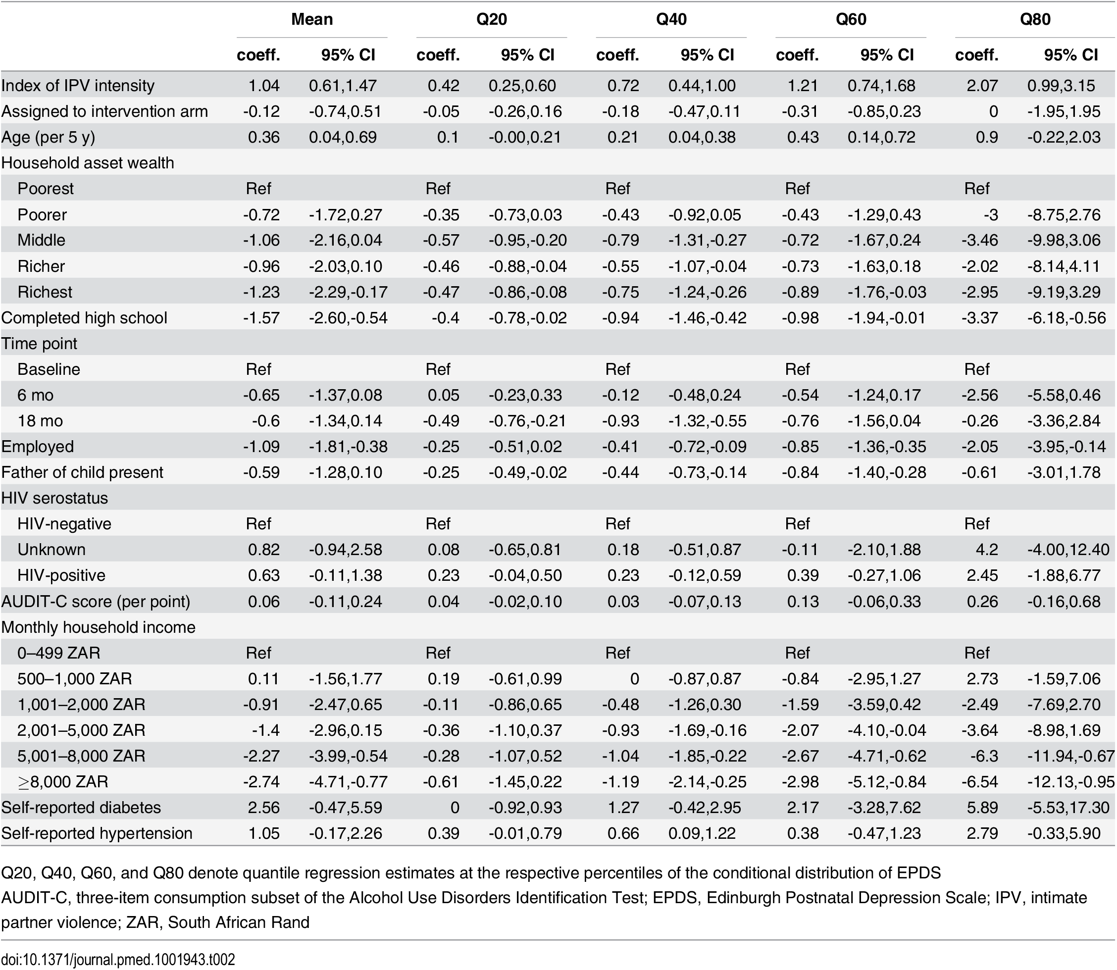 Association between depression symptom severity and lagged intensity of intimate partner violence.