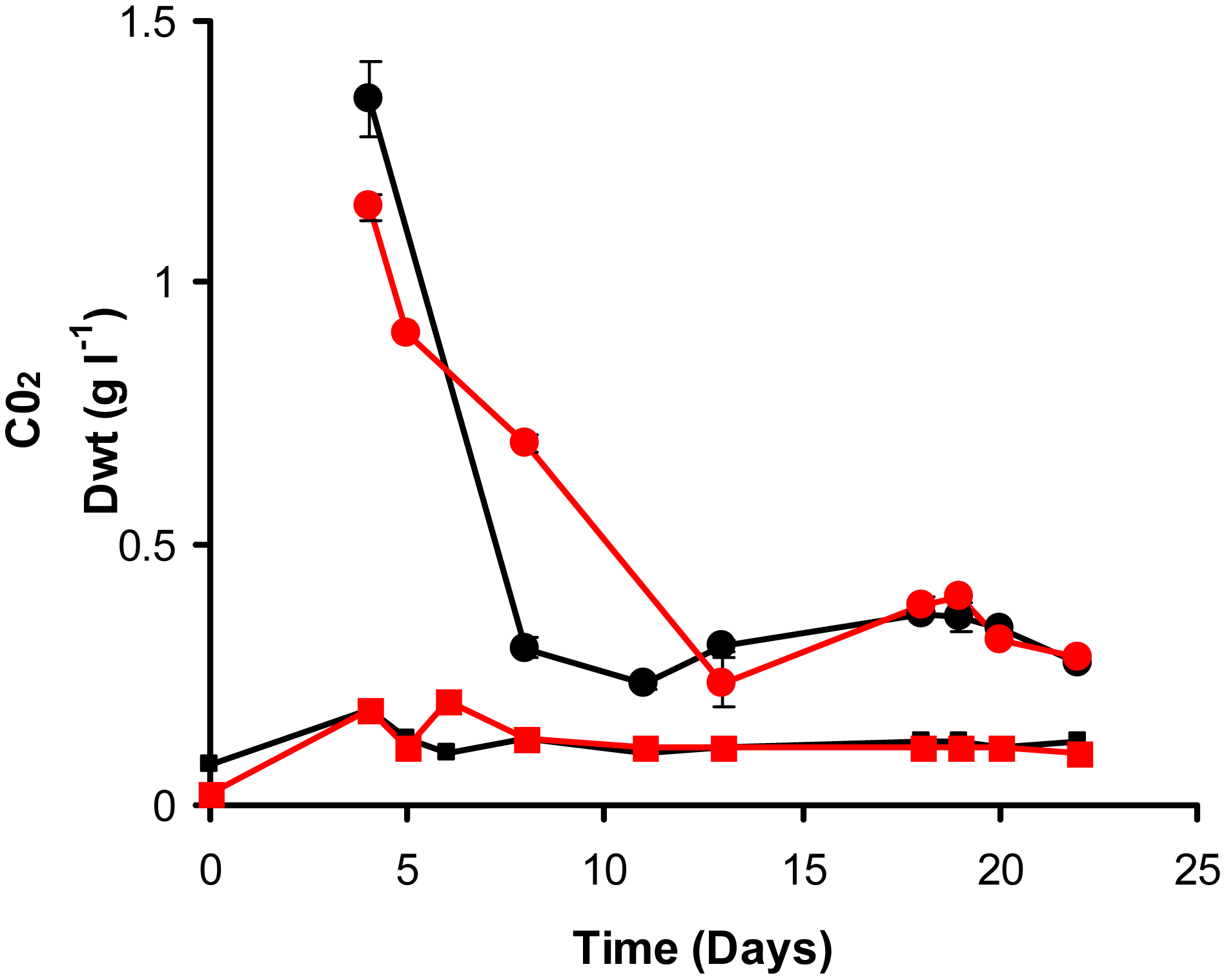 Continuous culture of <i>M. bovis</i> BCG and ▵<i>icl</i>1 at a dilution rate of 0.03 h<sup>−1</sup> (t<sub>d</sub>=23.1 h).