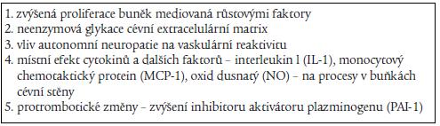 Faktory podílející se na aterogeneze u diabetes mellitus 2. typu.