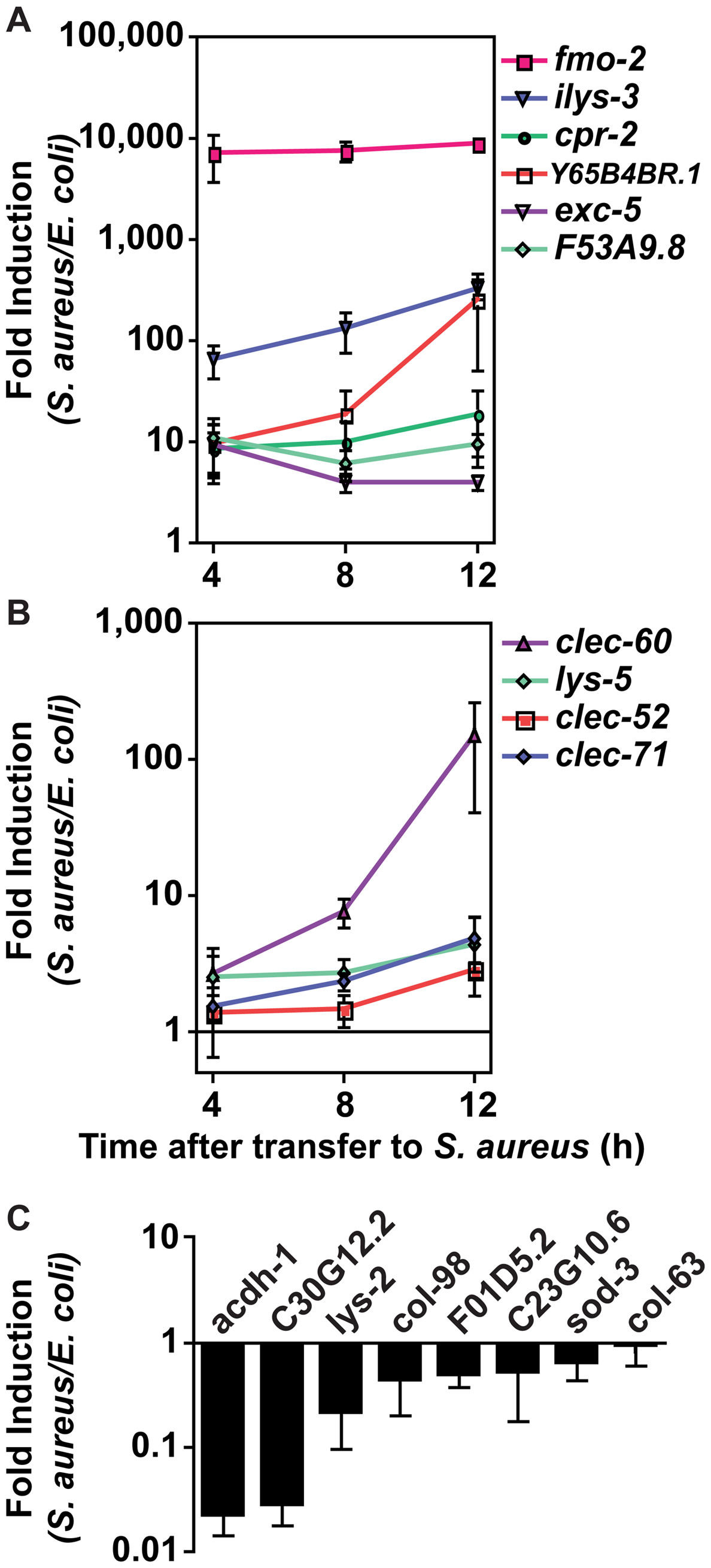 The <i>C. elegans</i> host response to <i>S. aureus</i> infection is comprised of two kinetic groups.