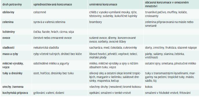 Členění potravin podle doporučovaného množství a četnosti konzumace