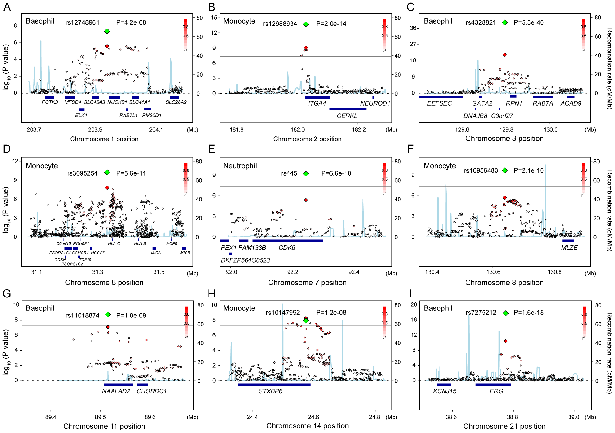 Regional plots of the novel genetic loci associated with the WBC subtypes.