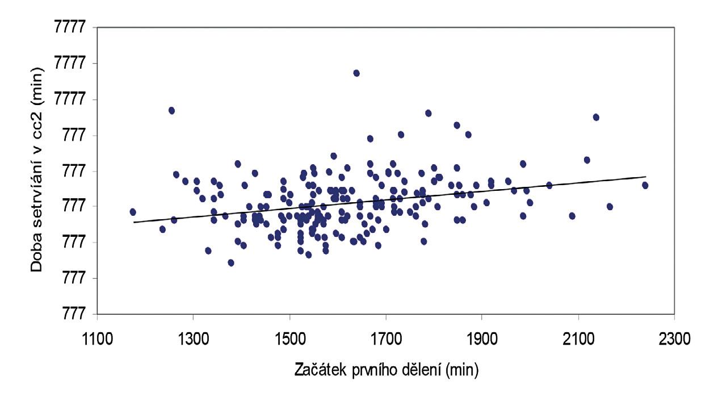 Doba setrvání embryí ve fázi mezi prvním a druhým dělením (cc2) v závislosti na načasování prvního dělení (n=213) se statisticky signifikantním rozdílem (p=0,0001). Embrya, která vstupují do prvního dělení dříve, setrvávají v cc2 fázi kratší dobu.