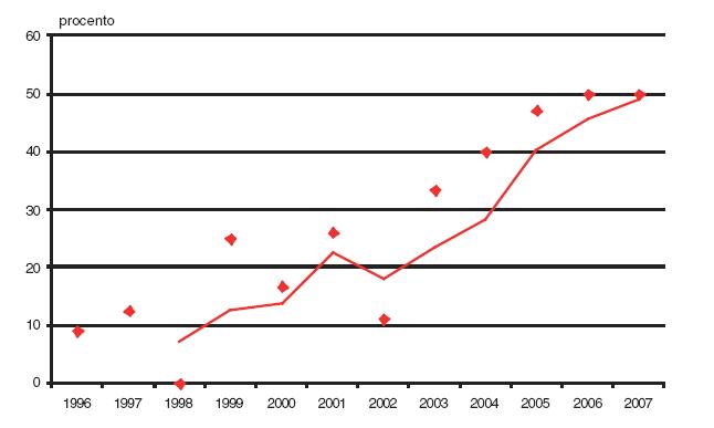 Podíl prvotrimestrální diagnostiky v záchytu omfalokély v České republice v období 1996–2007.