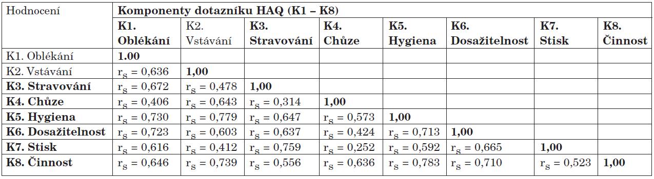 Vnitřní asociační analýza parametrů dotazníku HAQ<sub>CZ</sub><sup>1</sup> hodnocená Spearmanovým korelačním koeficientem <sup>2</sup>