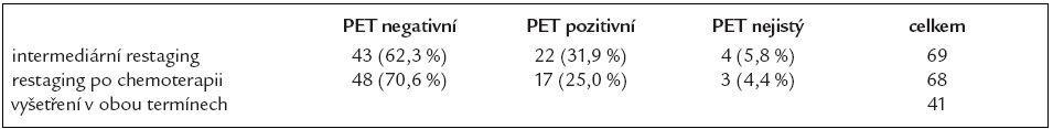 PET vyšetření.
