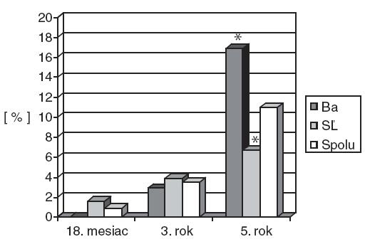 Senzibilizácia na inhalačné alergény v 18 mesiacoch (n = 223), v 3 rokoch (n = 172) a v 5 rokoch (n = 154) v Bratislave (Ba) a Starej Ľubovni (SĽ).