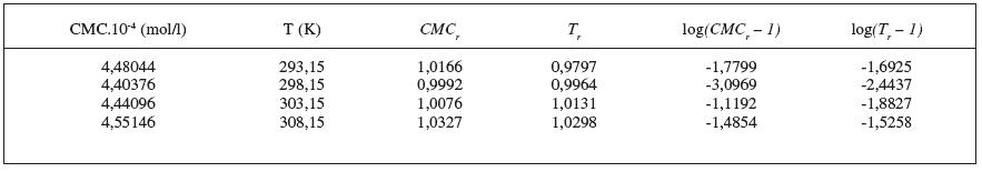 Hodnoty CMC, T, CMCr, Tr resp. log(CMCr – 1), log(Tr – 1) pre látku XIX (0,2 mol/l KBr)