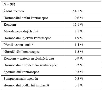 Kontracepční metody používané v průběhu laktace po předchozím porodu