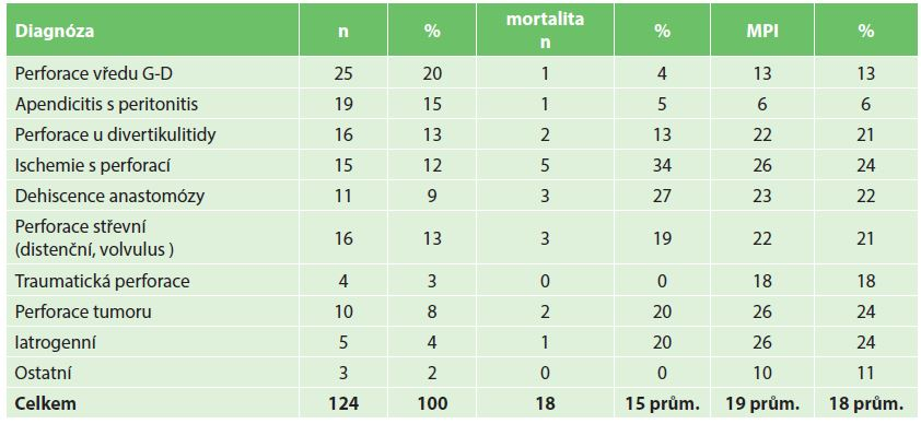 Mortalita a MPI v závislosti na diagnóze