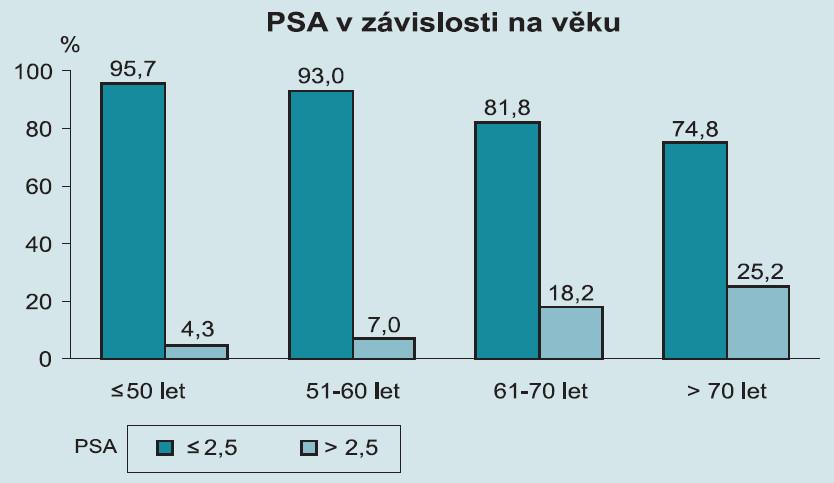 KAPROS (karcinom prostaty v Olomouckém kraji).