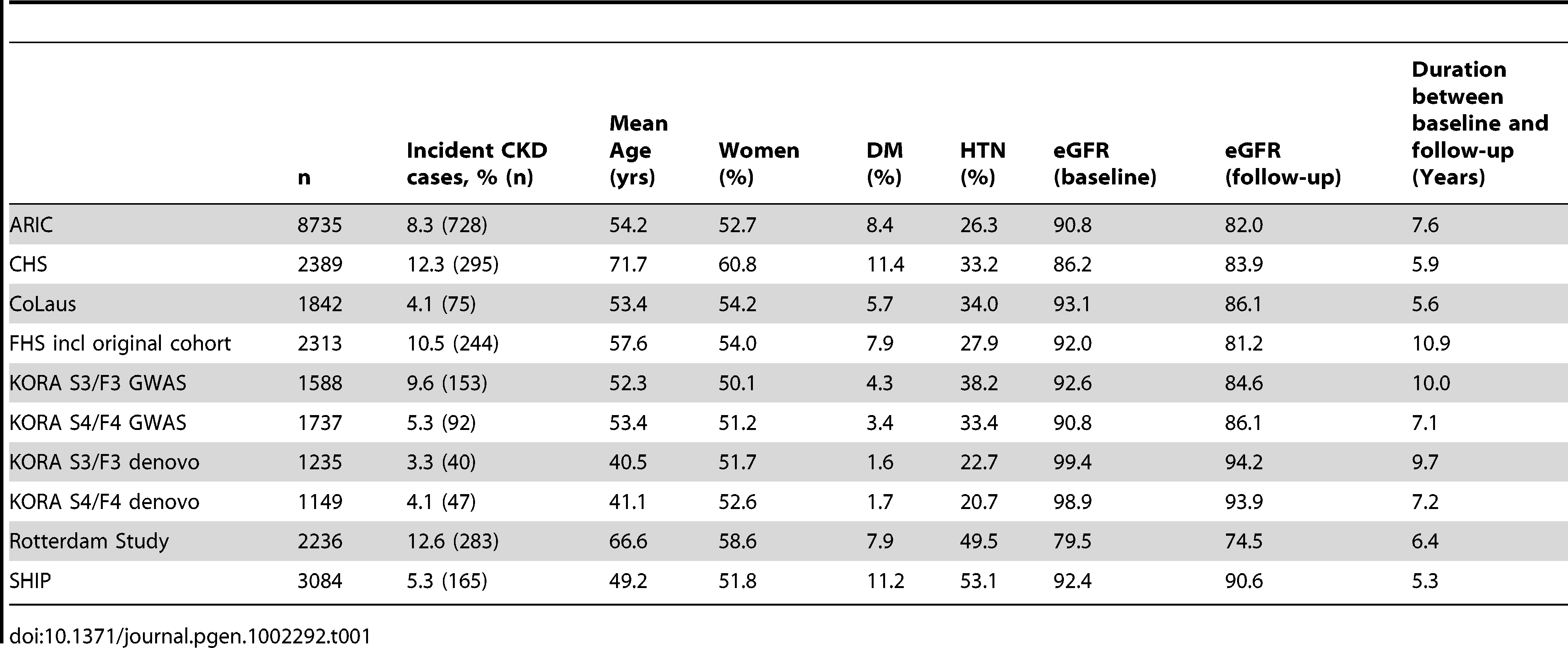 Cohort characteristics of the incident CKD analysis (n=26,308).