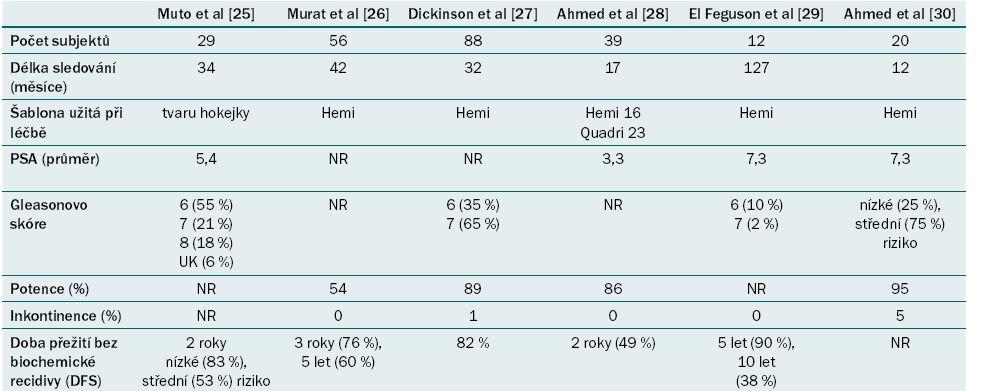 Souhrn onkologických a funkčních výsledků fokální HI FU karcinomu prostaty ze současně publikovaných případových studií.
