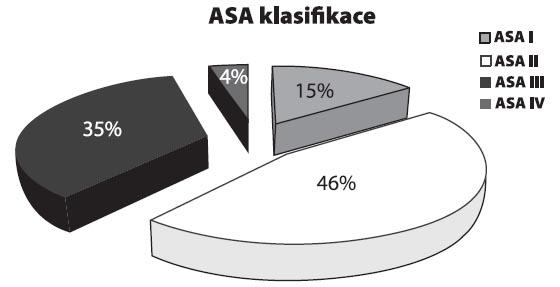 ASA klasifikace