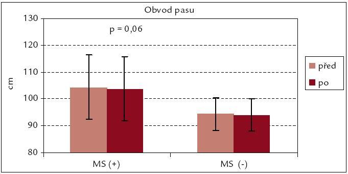 Obvod pasu před rehabilitací a po ní – srovnání souborů MS(+) a MS(–).