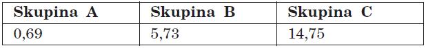 Aritmetické průměry KPE ve skupinách A, B, C.
