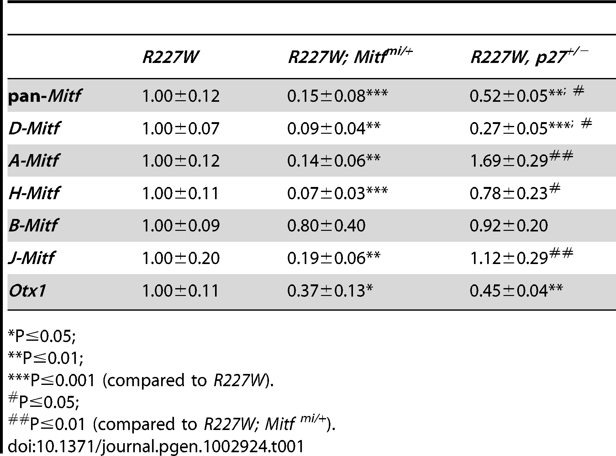 Relative retinal mRNA levels in <i>R227W</i> and compound mutants at E12.5.