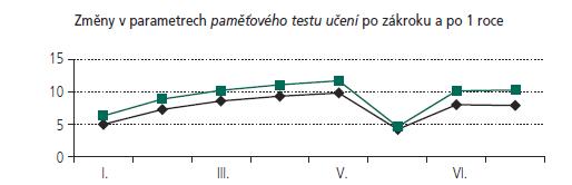 Změny v parametrech paměťového testu učení po zákroku a po roce (n = 117).