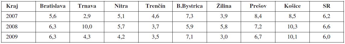 Perinatálna úmrtnosť (‰) v SR v rokoch 2007–2009