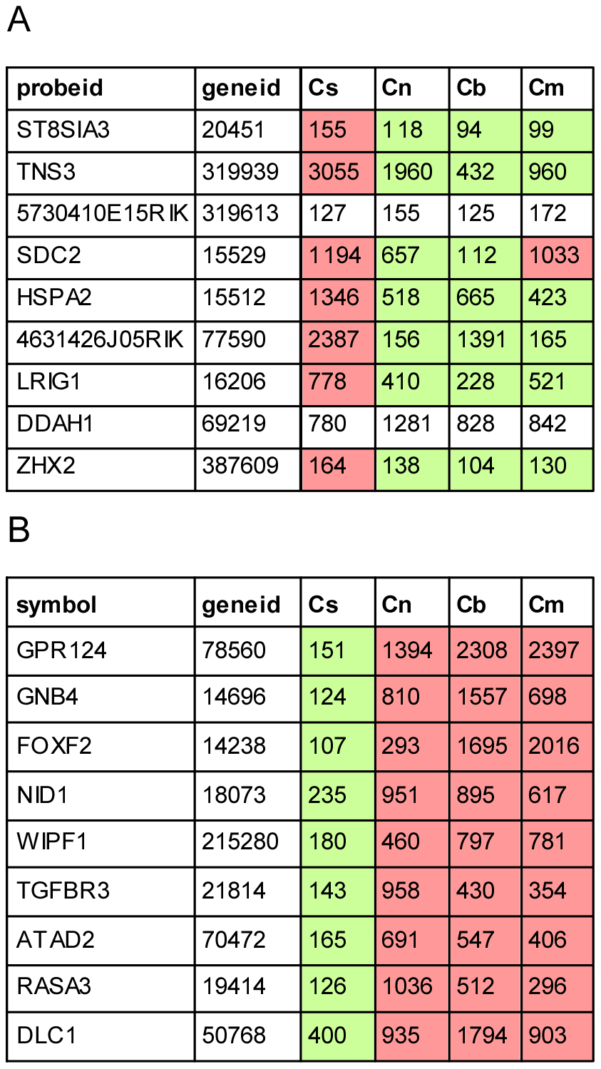 Cell type–specific targets of miR-96.
