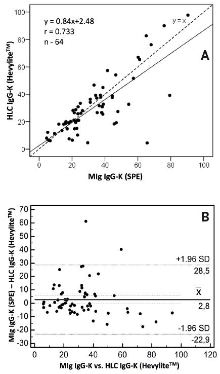 A – korelační bodový graf zobrazuje přítomnost silné pozitivní korelace mezi hladinami monoklonálního imunoglobulinu typu IgG-K vyšetřenými standardní gelovou elektroforézou séra vs. HLC IgG-K (Hevylite™), v 53 % jsou hodnoty IgG-K vyšší, v 47 % nižší, B – Blandův-Altmannův graf prokazuje, že v rozmezí hodnot monoklonálního imunoglobulinu do 40 g/l není mezi hodnotami monoklonálního imunoglobulinu typu IgG-K vyšetřeného elektroforézou vs. HLC IgG-K (Hevylite™) systematický rozdíl