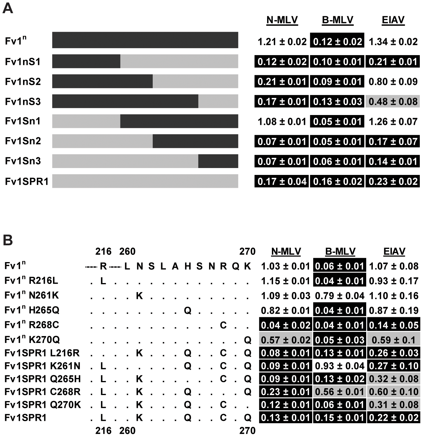 Mapping the determinants of EIAV restriction by Fv1 from <i>M. m. spretus</i>.