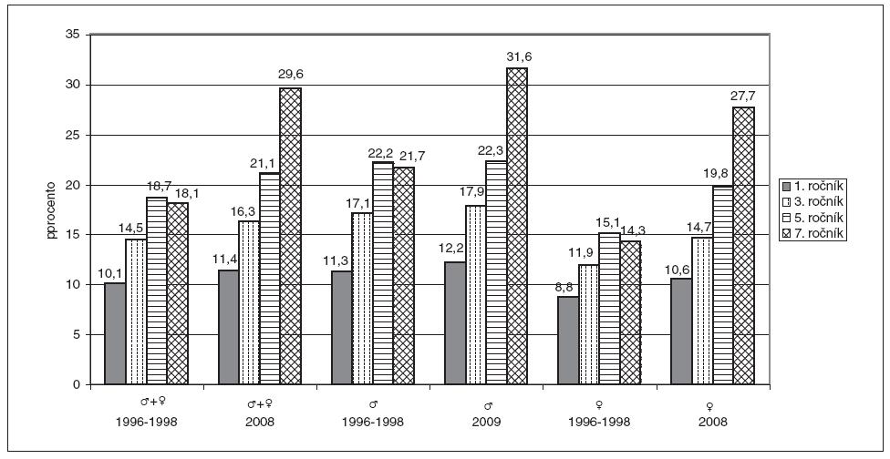 Epidemiologická úrazovost u školních dětí na počátku a na konci posledního desetiletí.