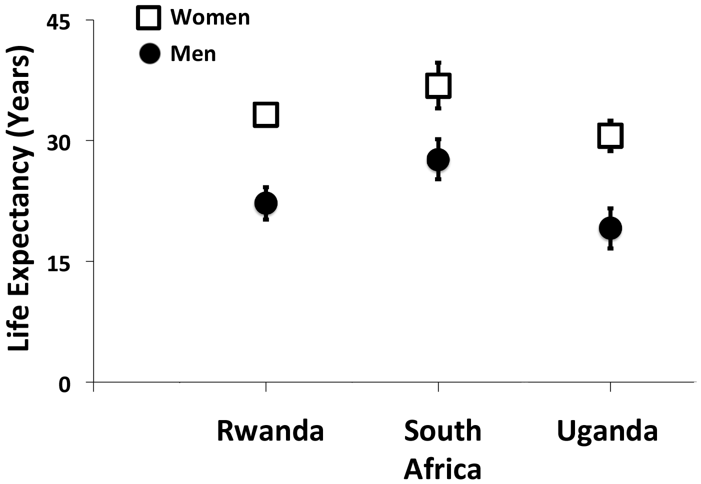 Gender gaps in life expectancy among men and women with HIV initiating antiretroviral therapy at 20 years of age.