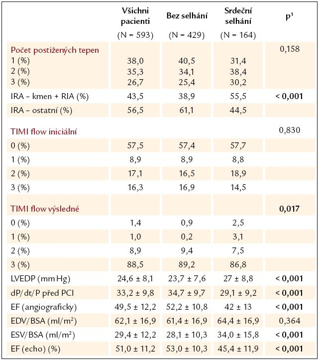 Invazivní a echokardiografické parametry – hospitalizační fáze.