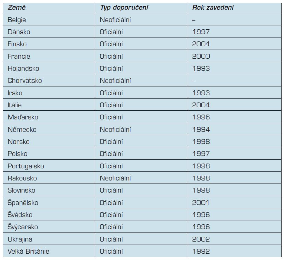 Přehled evropských zemí s existujícím doporučením ohledně perikoncepčního užívání kyseliny listové (podle 9).