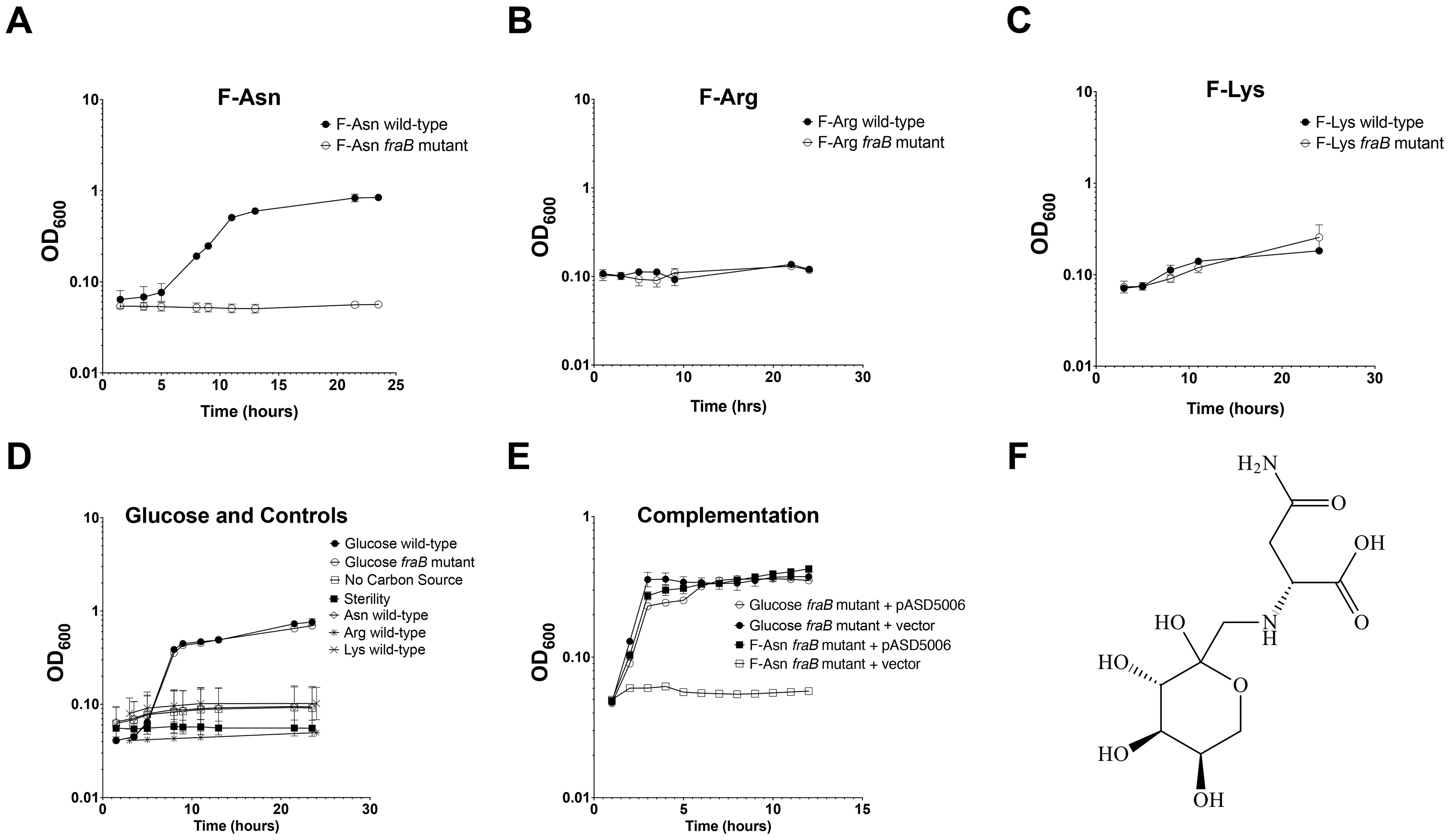 Growth of wild-type and <i>fraB1</i>::kan mutant <i>Salmonella</i> on Amadori products.