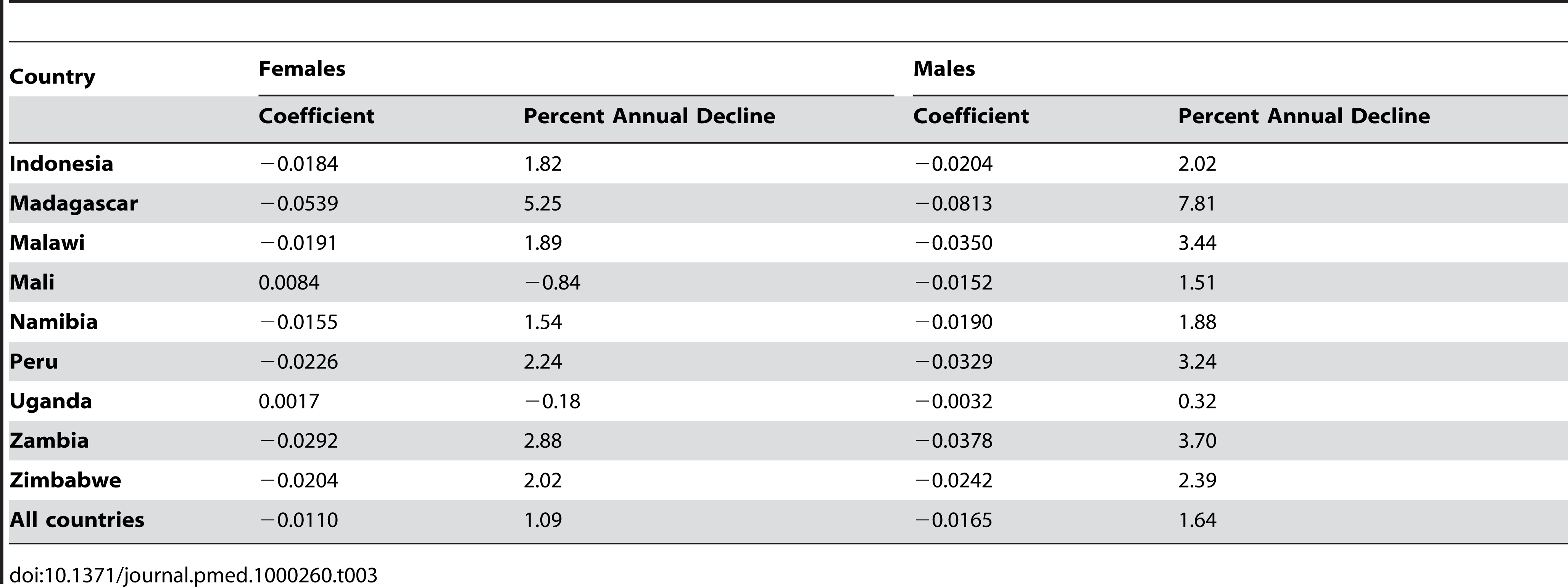 <i>TiPS</i> regression coefficients for countries with three or more surveys and percent decline in mortality rates per year prior to the survey attributable to recall bias.
