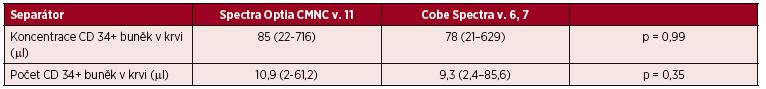 Velkoobjemové separace PBPC autologní, předseparační koncentrace CD 34+ buněk v krvi  a obsah CD 34+ buněk v přípravku vztažený na kg hmotnosti příjemce