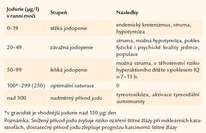 Klasifikace jodurie [7,21].