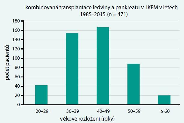 Věkové rozložení příjemců kombinované transplantace pankreatu a ledviny v IKEM (první transplantace, pouze kombinované výkony)