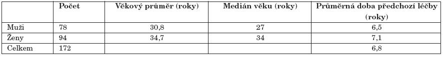 Některé demografické charakteristiky vzorku.