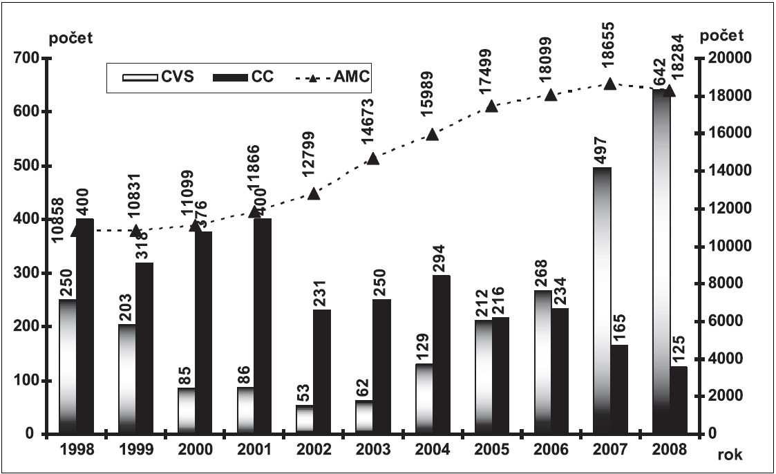 Metody invazivní prenatální diagnostiky – Česká republika, 1998 – 2008