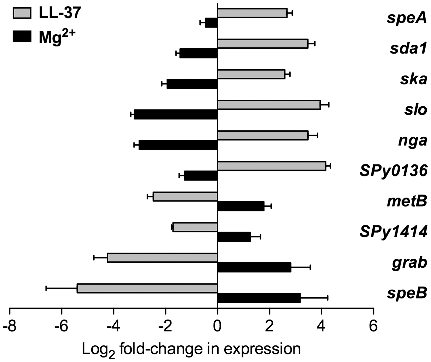 LL-37 and Mg<sup>2+</sup> have opposite effects on expression of CsrRS-regulated genes.
