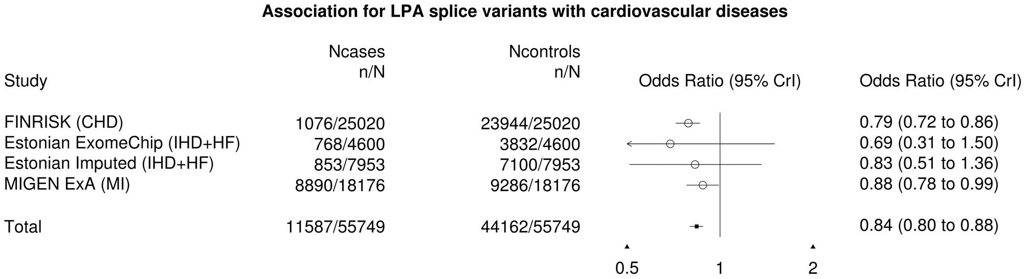 Forest plot for the <i>LPA</i> splice variants with cardiovascular diseases.