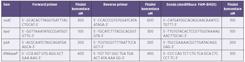 Primery a sondy pro rt-PCR Table 2. Primers and probes for rt-PCR