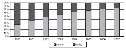 Podíl jednotlivých skupin hypolipidemik na celkové spotřebě hypolipidemik (% DID) (SÚKL)