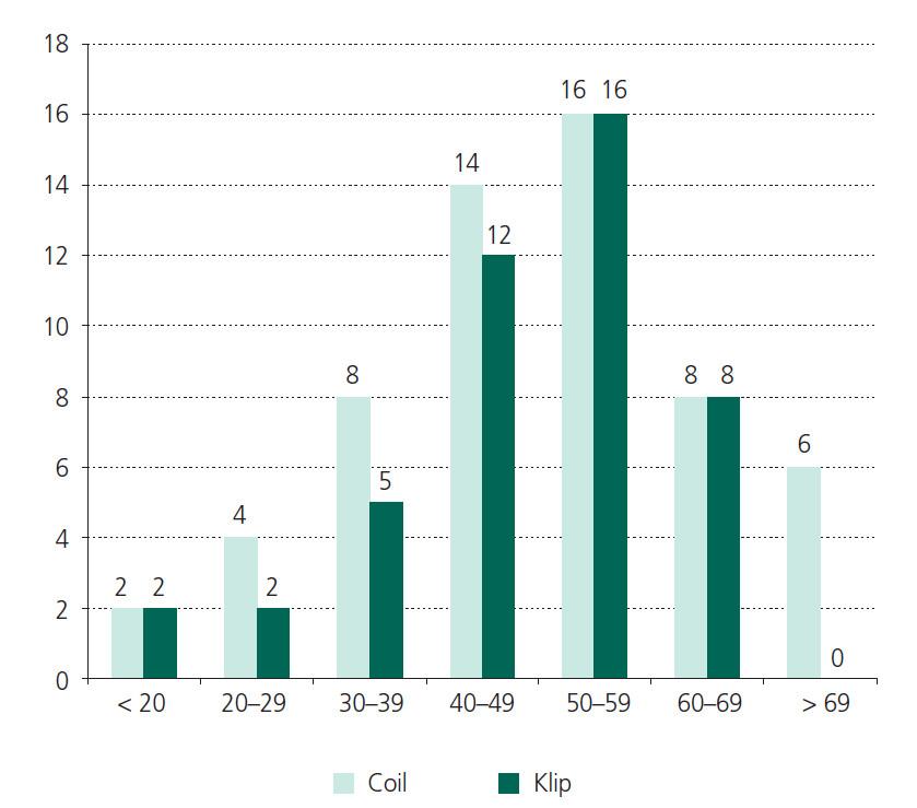 Rozdělení podle věku – nemocní s nejvyšší věkové skupiny 69 a více let byli řešeni pouze endovaskulárně.