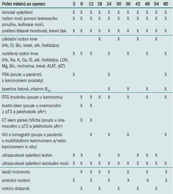Program sledování pacientů s ortotopickou neovezikou.