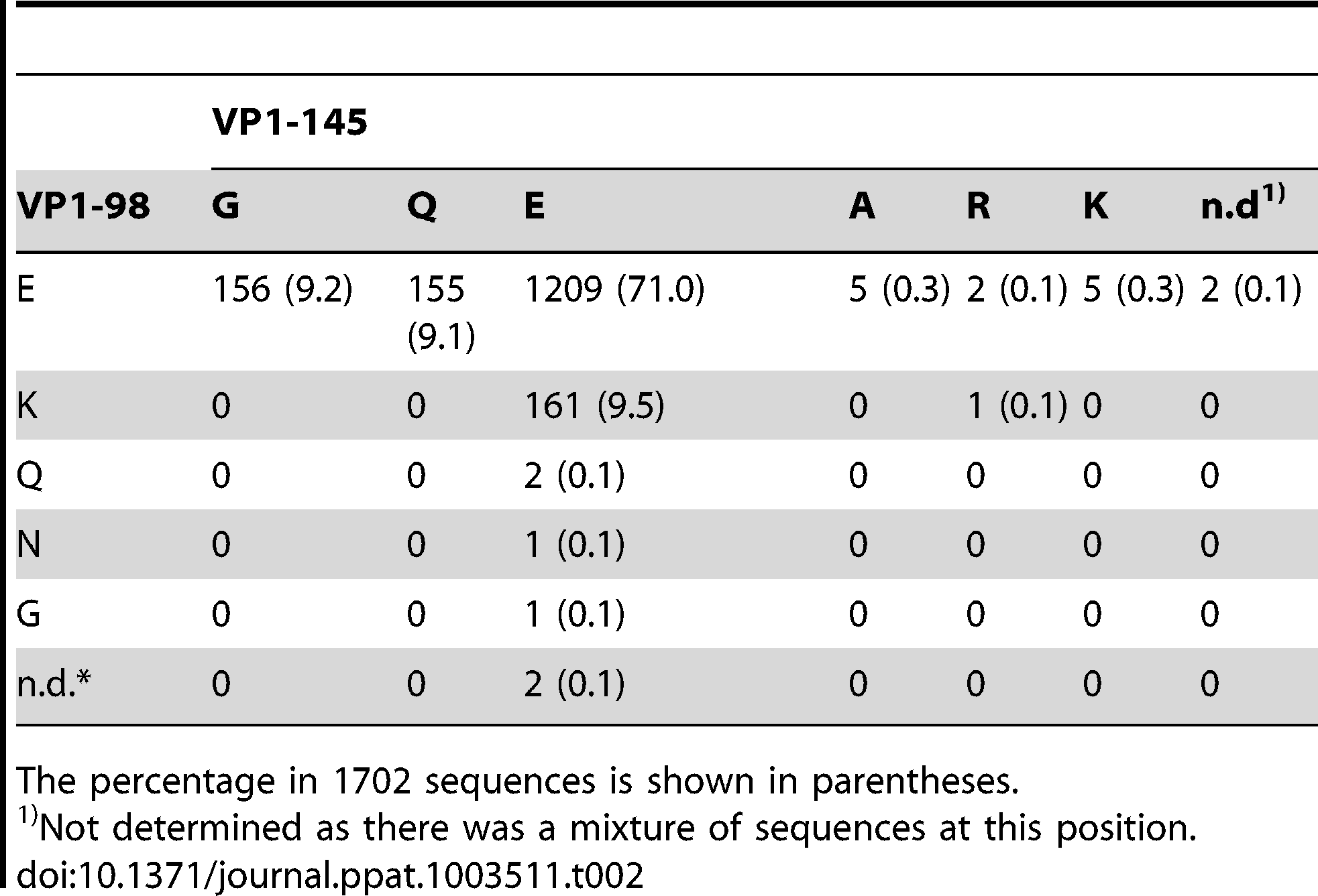 Amino acid combinations at VP1-98 and VP1-145 in 1702 EV71 sequences found in GenBank.