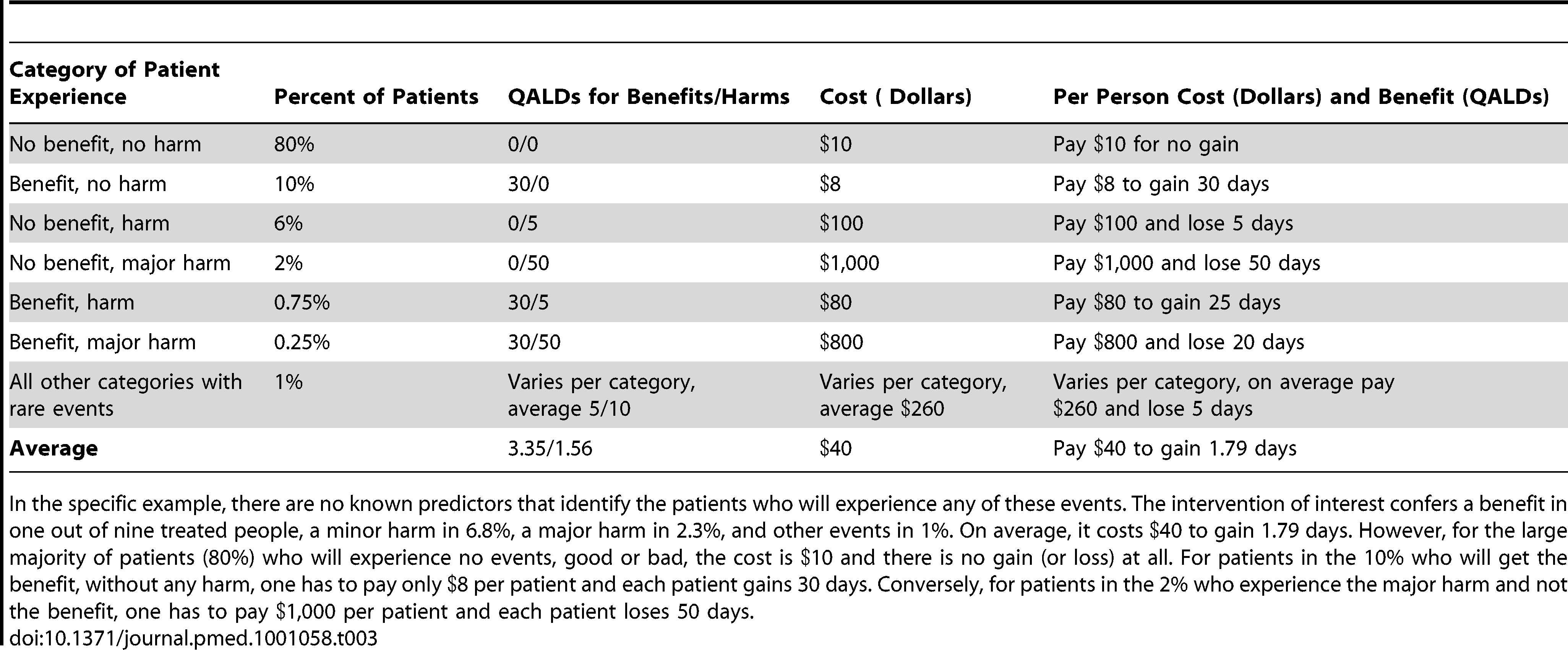 Hypothetical example of different individual experiences for patients who do and do not experience different events (benefit, harm, major harm, or other rare events).