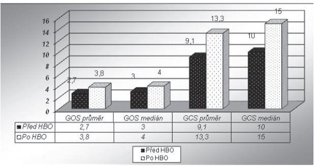 GCS a GOS před a po léčbě HBO u pacientů s poškozením CNS. <i>GCS – škála Glasgow Coma Scale, GOS – Glasgow Outcome Scale, HBO – hyperbarická oxygenoterapie</i>