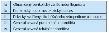 Klasifikace divertikulitidy podle Hincheyho