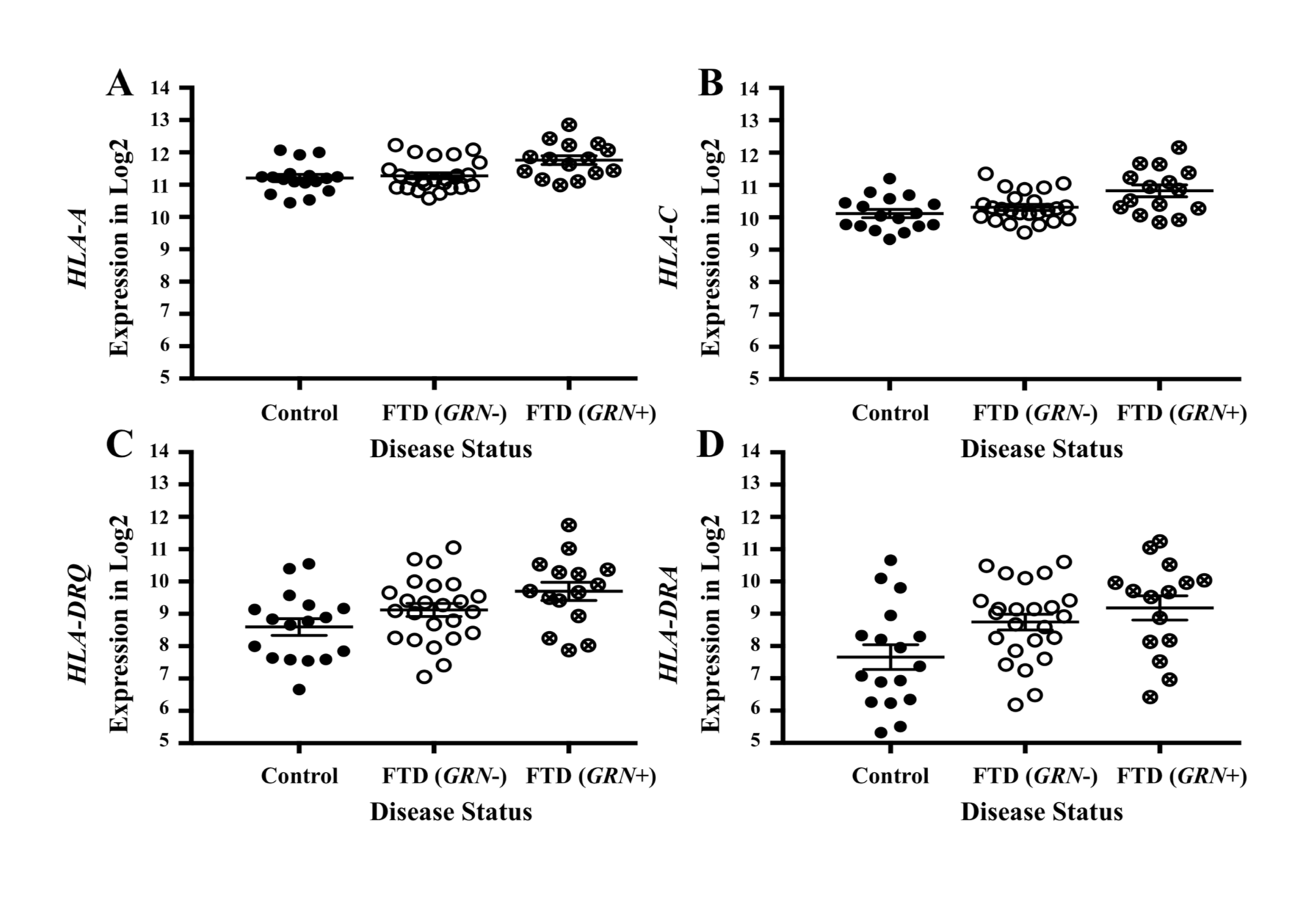 Pleiotropic genes between frontotemporal dementia (FTD) and immune-related diseases are elevated in brains of patients with FTD with <i>GRN</i> mutation.