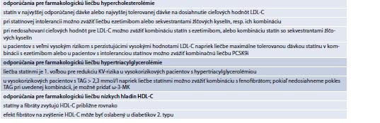 Tab. 15.35   Odporúčania pre farmakologickú kombinačnú liečbu DLP